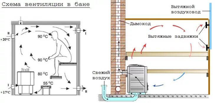 Как построить парилку в бане